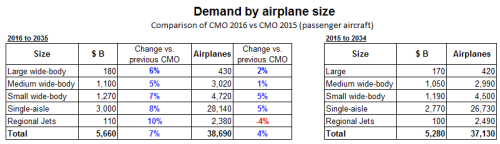 CMO 2016 vs 2015 comparison
