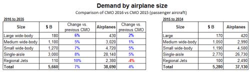 CMO 2016 vs 2015 comparison