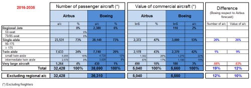 Comparison of Airbus GMF and Boeing CMO 2016-2035.