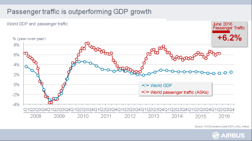 Passenger traffic growth vs. global GPD growth.