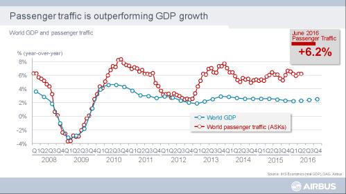 Passenger traffic growth vs. global GPD growth.