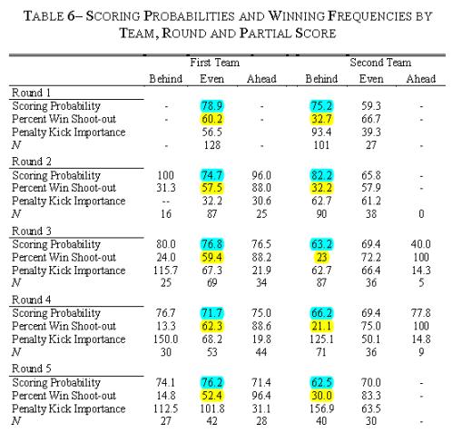 PenaltyShootOut_ScoringProbabilities