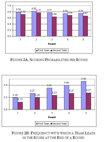 ScoringProbabilitiesperRound