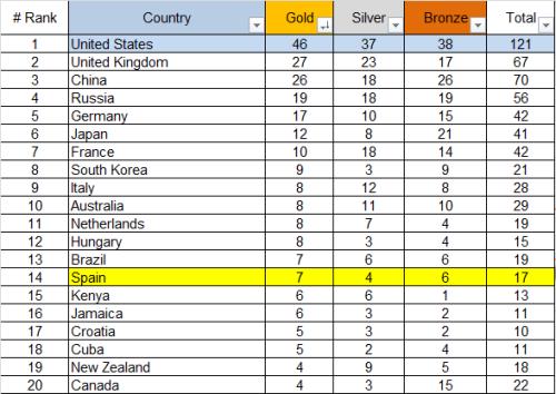 Rio 2016 - medal table 2016.08.21
