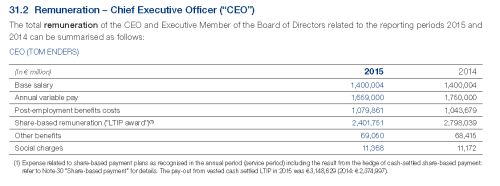 Airbus Group's Tom Enders 2015 compensation.