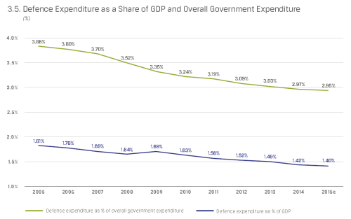 eda_2014_defence-expenditure-as-a-share-of-gdp