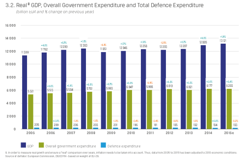 eda_2014_real-defence-expenditure