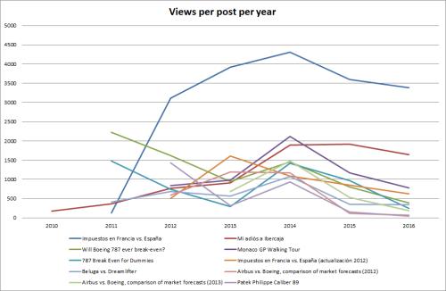 views-per-post-per-year-600