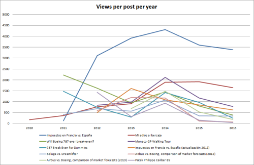 views-per-post-per-year-600