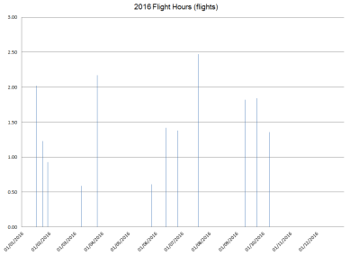 2016_flight_hours