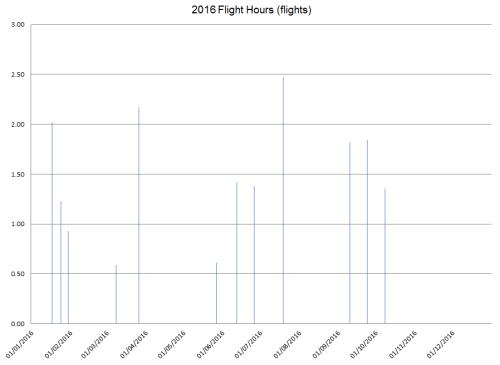 2016_flight_hours