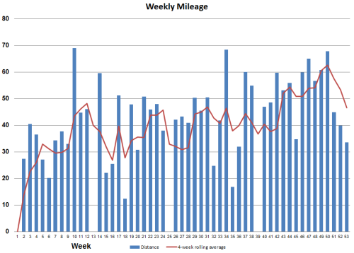 2016_weekly_mileage