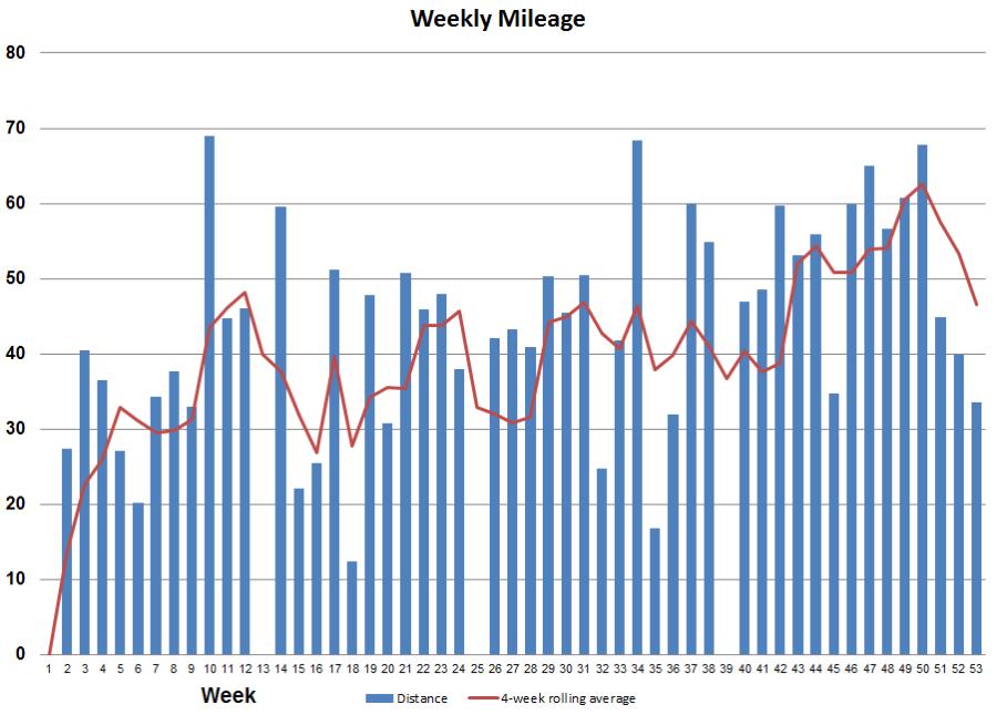 2016_weekly_mileage