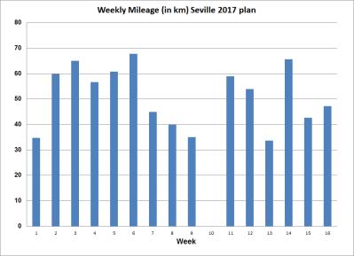 Mileage_Sevilla_2017