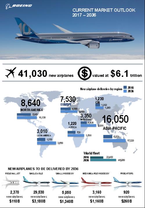BoeingCMOinfographic2017