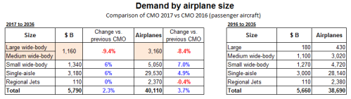 CMO 2017 vs 2016 comparison