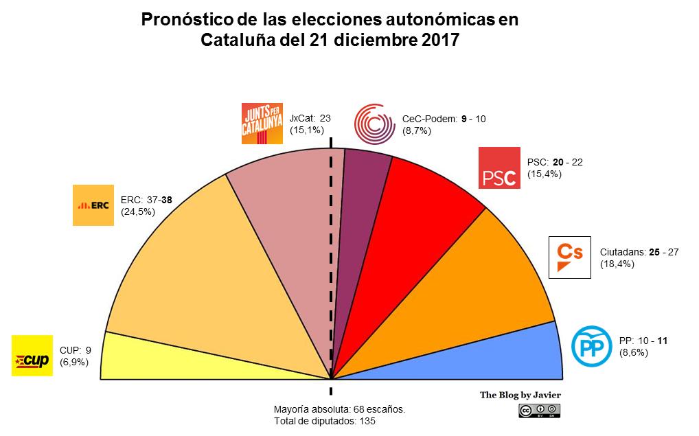 Pronostico_21D