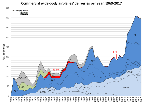 Commercial wide-body airplanes' deliveries per year, 1969-2017