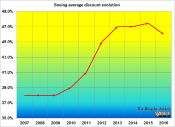 Discount evolution_2016