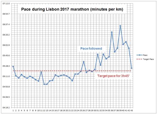 Pace_Lisboa
