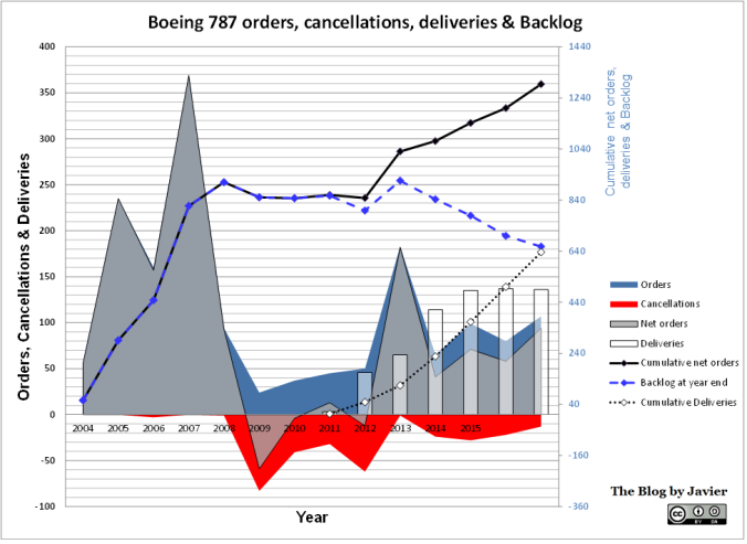 787 orders and cancellations 2017