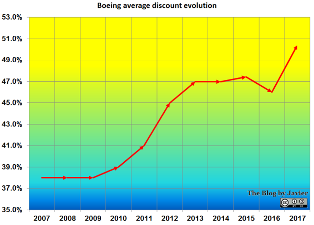 Discount evolution_2017