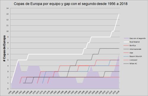 Copas de Europa & gap
