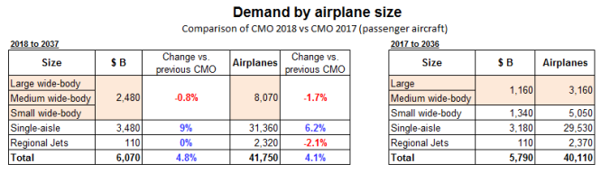 CMO 2018 vs 2017 comparison