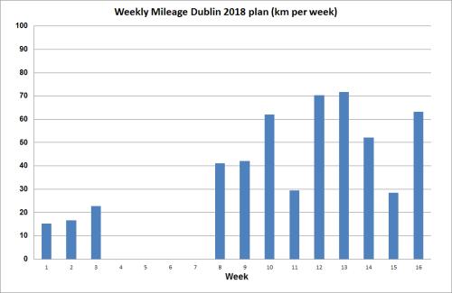 Dublin_2018_mileage