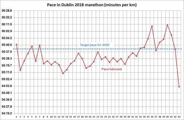 Dublin_2018_pace