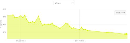 Weight_loss_Dublin