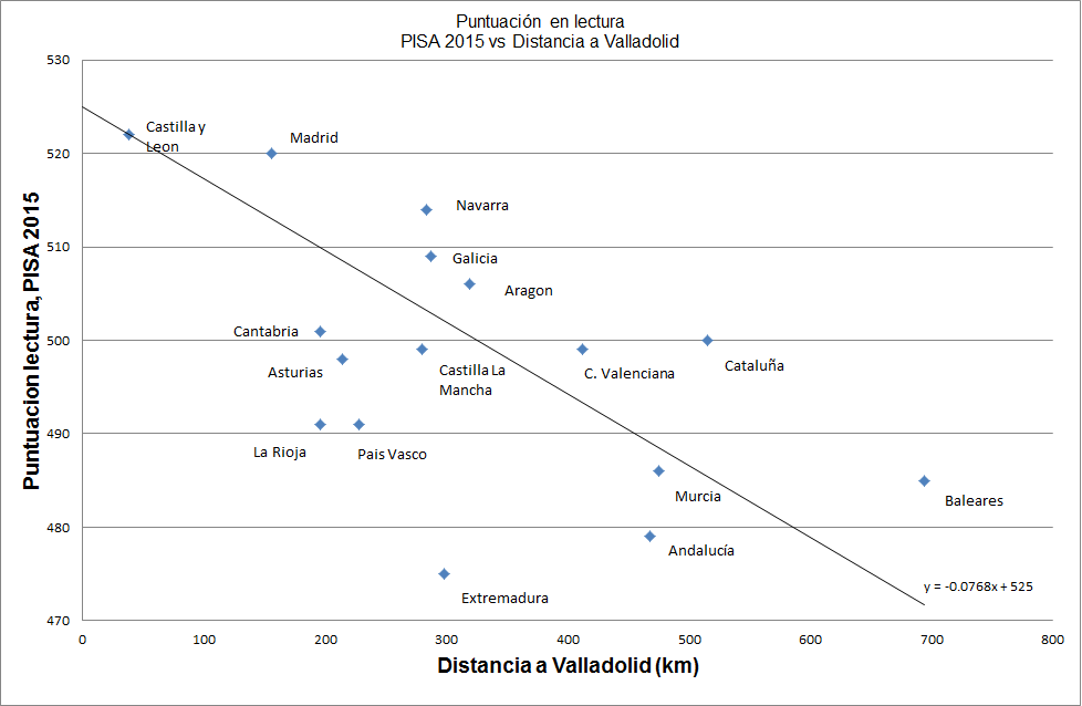 Distancia_Valladolid_4