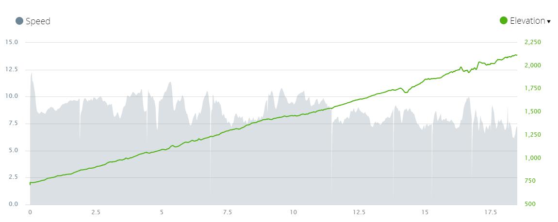 Elevation_speed