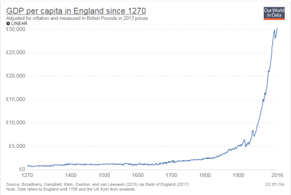GDP per capita growth UK