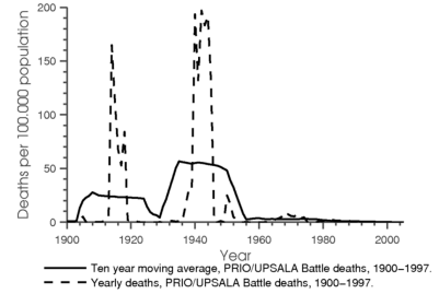 International-Battle-Deaths-per-100000-20th-Century-Acemoglu0