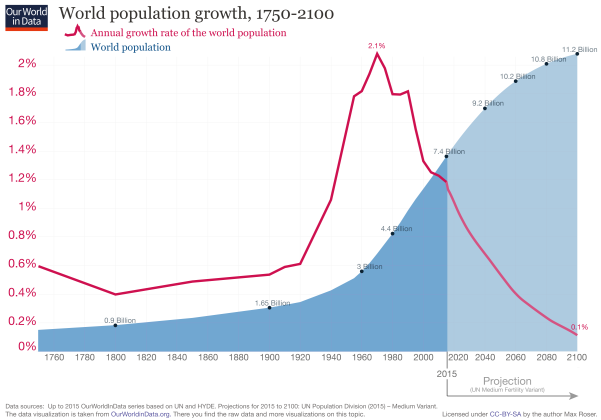 updated-World-Population-Growth-1750-2100