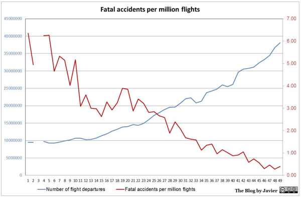 2018_safety_accidents_per_flights