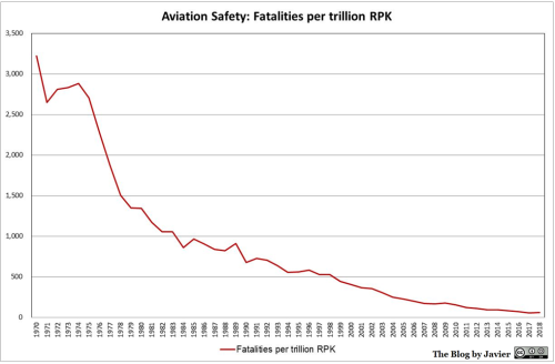2018_safety_fatalities_per_RPK