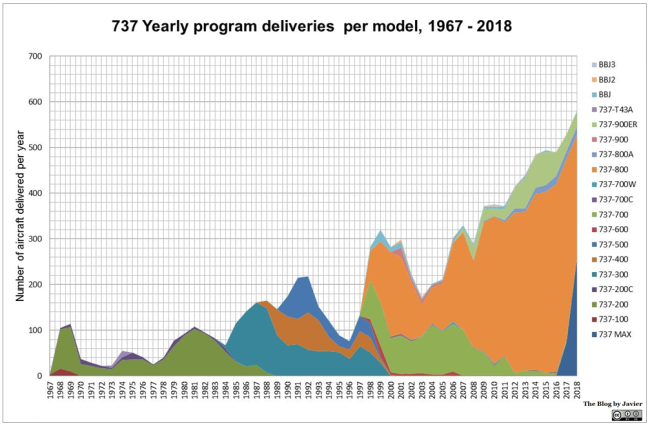 737 deliveries per year, 1967-2018