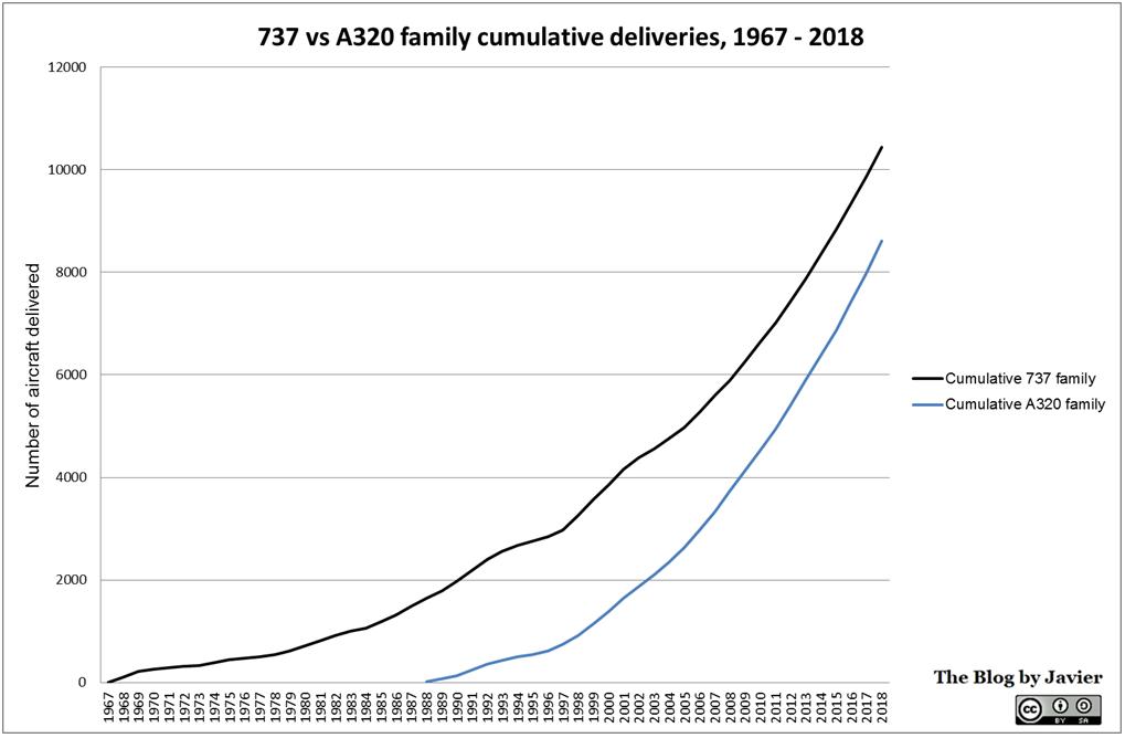 737_vs_a320_family_cumulative_deliveries_1967-2018
