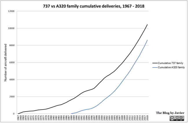 737_vs_a320_family_cumulative_deliveries_1967-2018