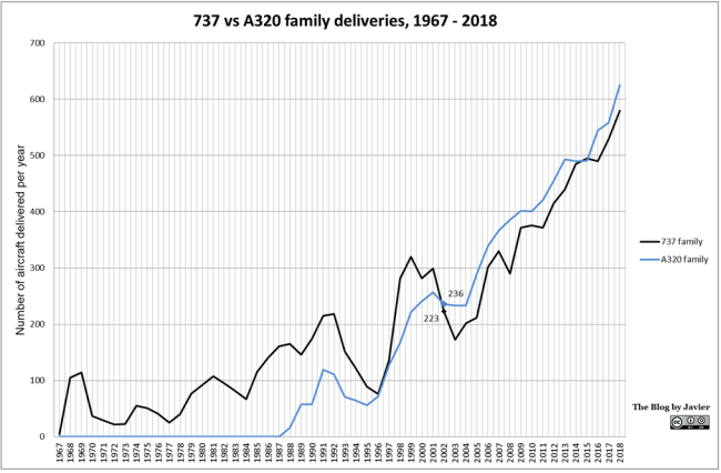 737_vs_a320_family_deliveries_1967-2018