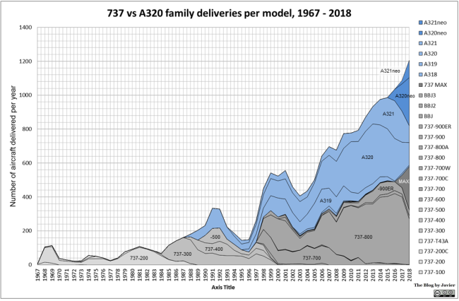 737_vs_a320_family_deliveries_per_model_1967-2018
