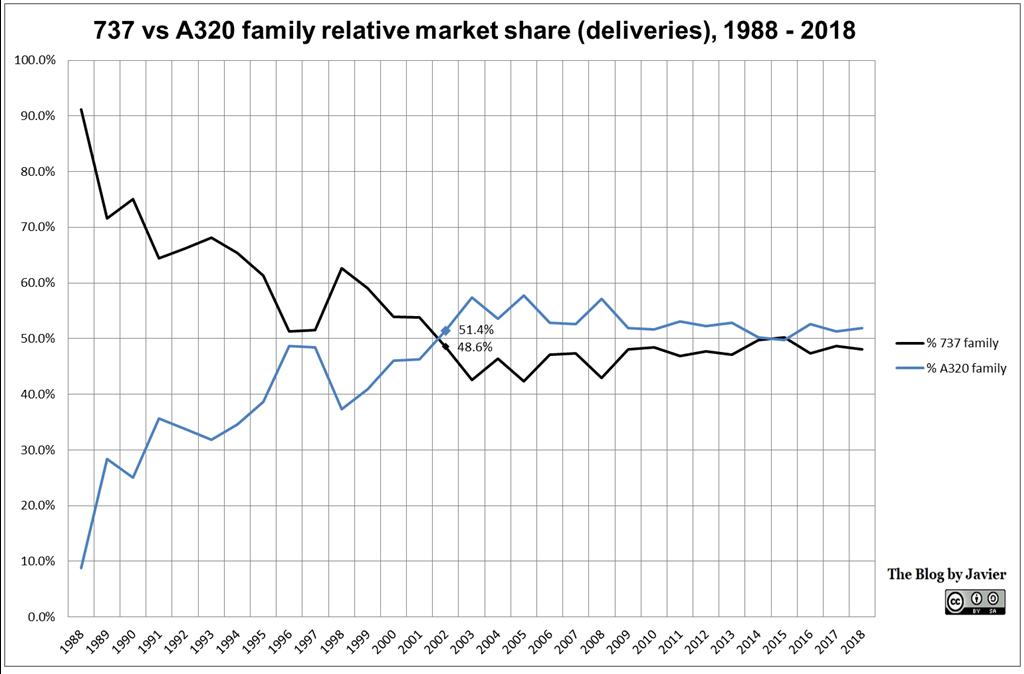 737_vs_a320_family_relative_share_1988-2018
