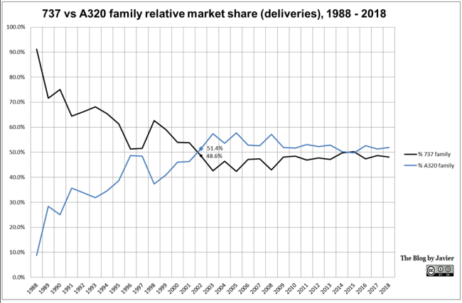 737_vs_a320_family_relative_share_1988-2018