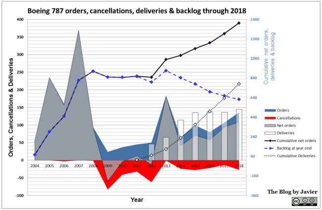 787 orders and cancellations 2018