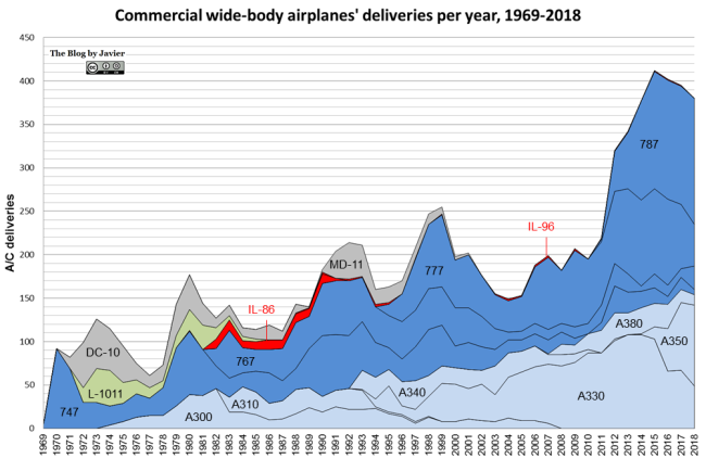 commercial wide-body airplanes' deliveries per year, 1969-2018