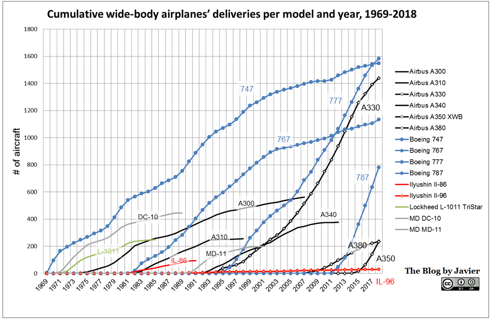 cumulative wide-body airplanes' deliveries per model per year, 1969-2018