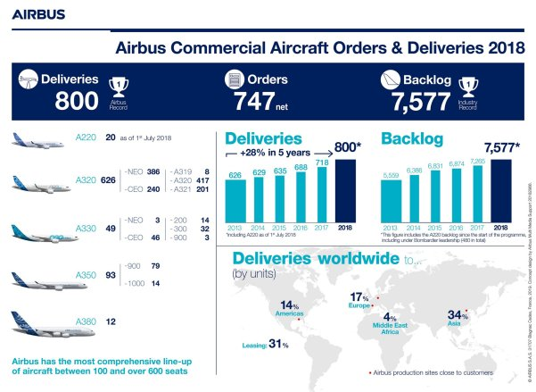 infographic-airbus-commercial-aircraft-orders-and-deliveries-2018