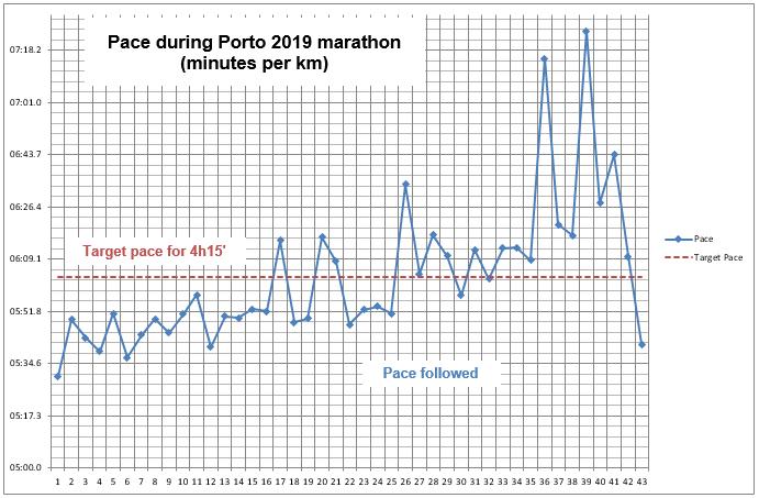 Pace_Porto_2019
